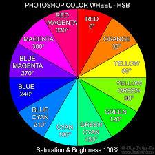 Photoshop Color Chart Photoshop Color Wheel Color Color Names Photoshop