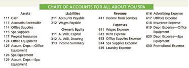 Part Two Preparing A Chart Of Accounts Journalizing Posing And Preparing A Trial Balance Bartleby