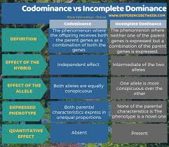 Log in to your account. Difference Between Codominance And Incomplete Dominance Compare The Difference Between Similar Terms