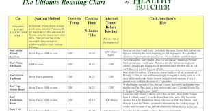 The Healthy Butcher Roasting Chart Jays In The House Cooking Tips