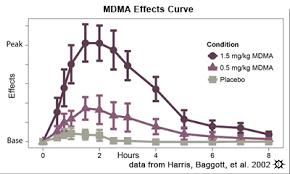 Mdma Tolerance Chart Erowid Mdma Vault Effects