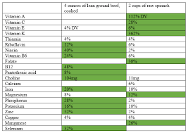 Meat Protein Comparison Chart Meat Its More Than Protein Paleo Leap