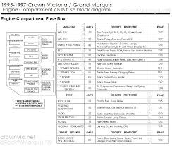 crown victoria fuse panel diagram wiring diagram and schematic 2006 mercury grand marquis fuse box diagram at Grand Marquis Fuse Box Diagram