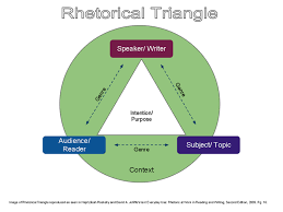 introduction to a rhetorical analysis   a rhetorical analysis for  picture