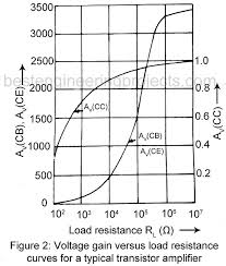 Transistor Configuration Comparison Chart Comparison Of Ce Cb And Cc Configurations Engineering