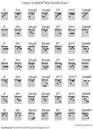 Chart D D Chord Guitar The Devil Tuned This Guitar Open D Chord