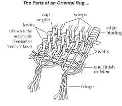 parts of an oriental carpet