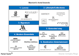 Why Its Important To Understand Marriotts Brands Market