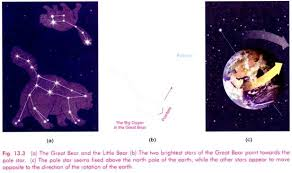essay on our universe definition stars and solar system a the great bear and the little bear b the two brightest
