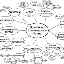 Different Elements Forms Of Non Verbal Communication 14