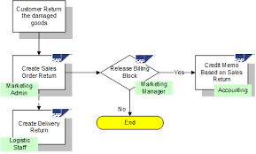 Sap Sales Order Process Flow Chart Sap Sd Return Order Process Tutorial Free Sap Sd Training