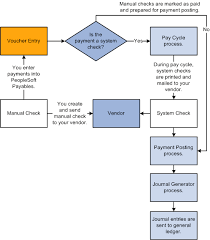 Ach Payment Process Flow Chart Peoplesoft Enterprise Payables 9 1 Peoplebook