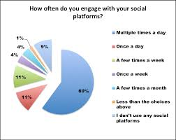 Social Media Usage Chart Usage Of Social Media Platforms Social Mediajags