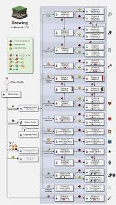 Minecraft Potion Brewing Chart Minecraft Potion Making Chart