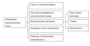 Скачать Классификация и оценка материальных ресурсов курсовая Классификация и оценка материальных ресурсов курсовая подробнее