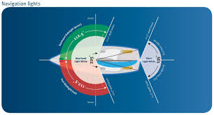 Navigation Light Requirements For Small Boats Navigation Lights Maritime Safety Queensland