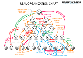 Organizational Chart Designs Holacracy Wirearchy Death For Org Charts Organimi