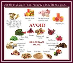 Kidney Stone Diet Chart Avoid High Oxalate Foods Chart Kidney Disease Diet Food