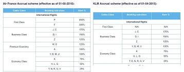 Flying Blue Points Chart Air France Klm Flying Blue Reward Flying