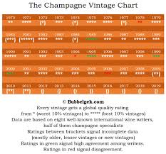Vintage Champagne Years Chart Unfolded Vintage Champagne Years Chart Vintage Champagne