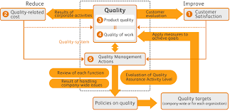Quality Of Work Example Overview Of Quality Assurance Activities Quality Assurance About