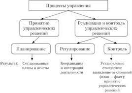 Методы организации выполнения решений Методы контроля выполнения  Процесс менеджмента с точки зрения теории принятия решений