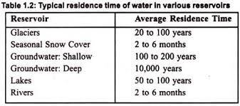 essay on hydrologic cycle the best one hydrology branches  typical residence time of water in various reservoirs