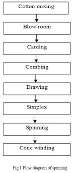 Flow Chart Of Combed Yarn Spinning Process Flow Chart Pdf Bedowntowndaytona Com
