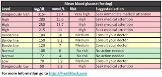 Blood Glucose Levels Chart Glucose Levels Chart Magdalene Project Org