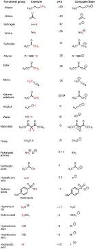 functional groups chart pka values for common functional groupa the pka table is your
