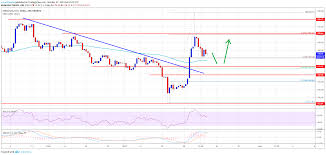 Ethereum Price Weekly Forecast Eth Rally Not Likely Over