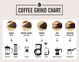 Starbucks Coffee Grind Chart Coffee Grind Chart Which Grind For Different Coffee Makers