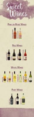 Alcohol Types Chart Guide To Sweet Wine Types Marketview Liquor Blog