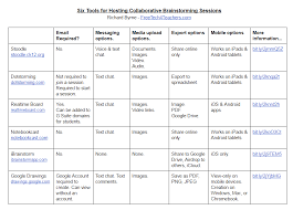 Free Technology For Teachers Six Tools For Collaborative
