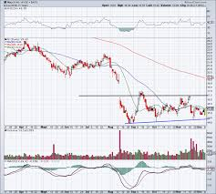 Is Macys Stock A Buy Despite Goldman Downgrade Heres How