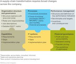 Is Your Supply Chain Operating Model Right For You Mckinsey