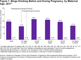Pregnancy 2014 During Before Health Binge Child Usa Drinking And