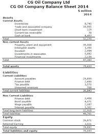 basic balance sheet basic knowledge of financial statement balance sheet and profit and