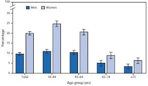 Migraine Chart Quickstats Percentage Of Adults Aged 18 Years Who