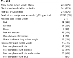 weight loss tables weight loss trial among obese patients in aseer region