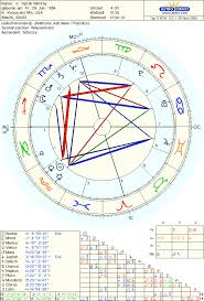 Susan Your Astrologer And Psychic Oprah Winfreys Natal Chart