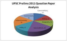 Answerkeys  CSAT      Paper I  General Studies  Insights