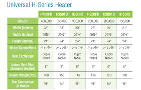what s the best inground pool heater chainsaw journal choosing the correct hayward inground pool heater