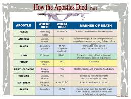 Apostles Death Chart Lds Pin On Barnes Bible Charts A To Z