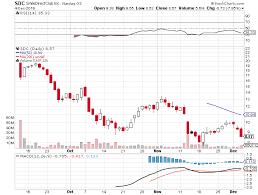 Pcg Archives Stock Market Stocks Stock Trading