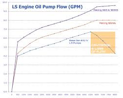 Melling 10295 Standard Volume High Pressure Ls Oil Pump 10295
