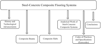 The Evolution Of Composite Flooring Systems Applications