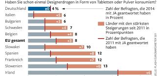 Drogenkonsum jugendalter statistik