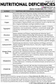 Posters Vitamin Deficiency Health Vitamins Minerals