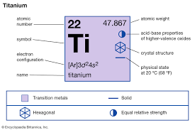 Periodic Table Of Elements Density Chart Titanium Properties Uses Facts Britannica